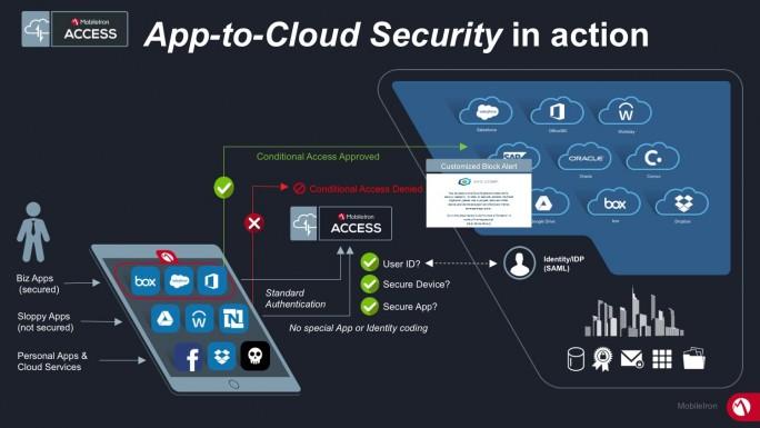 Funktionsweise des Cloud-Zugangs-Gateways MobileIron Access (Grafik: MobileIron)