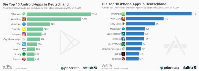 Meistgenutzte Apps unter Android und iOS (Quelle: Statista)