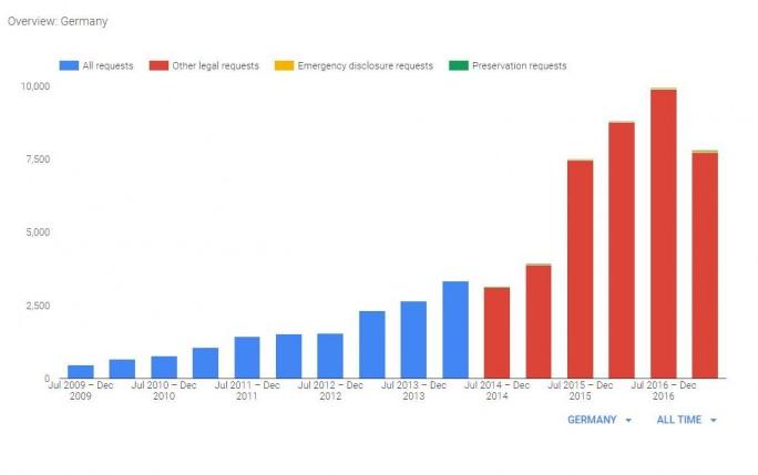 In Deutschland war die Zahl der Auskunftsersuchen im ersten Halbjahr 2017 rückläufig (Bild: Google).
