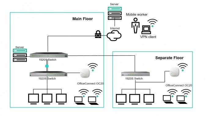 Auch in komplexeren Einsatzszenarien können HPE OfficeConnect OC20 Access Points eingesetzt werden (HPE).