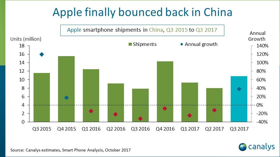 IPhone-Absatz in China um 40 Prozent gestiegen