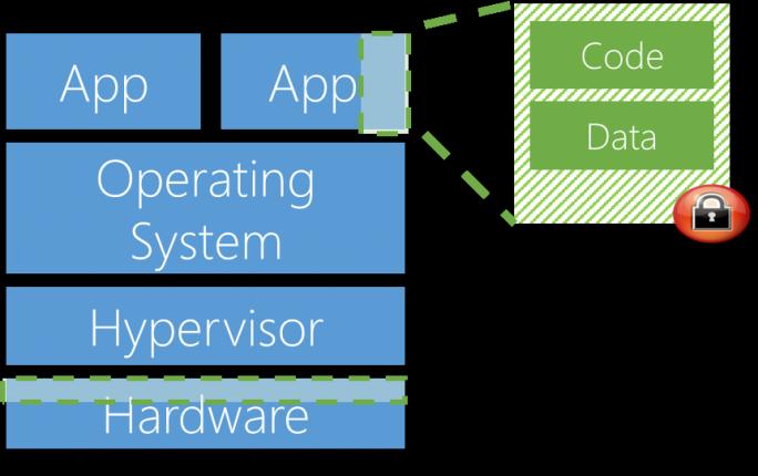 Beim Azure Confidential Computing von Microsoft können nur befugte Anwendungen auf die in einer Art Enklave geschützten Daten zugreifen. (Bild: Microsoft)