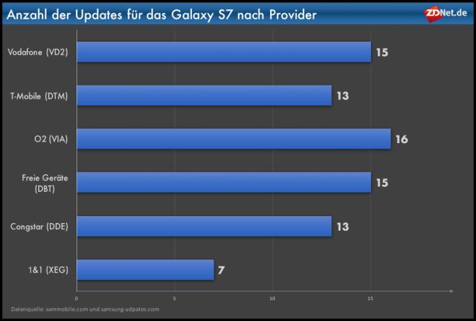 Galaxy-S7-Updates nach Provider (Grafik: ZDNet.de)