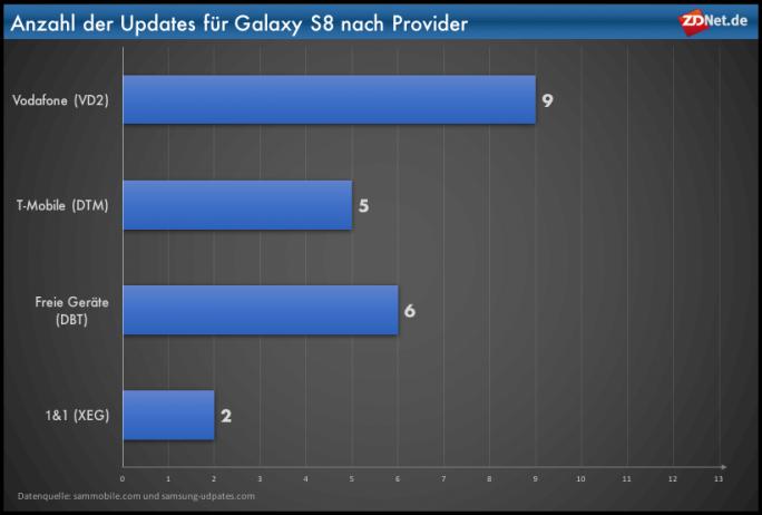 Galaxy-S8-Updates nach Provider (Grafik: ZDNet.de)