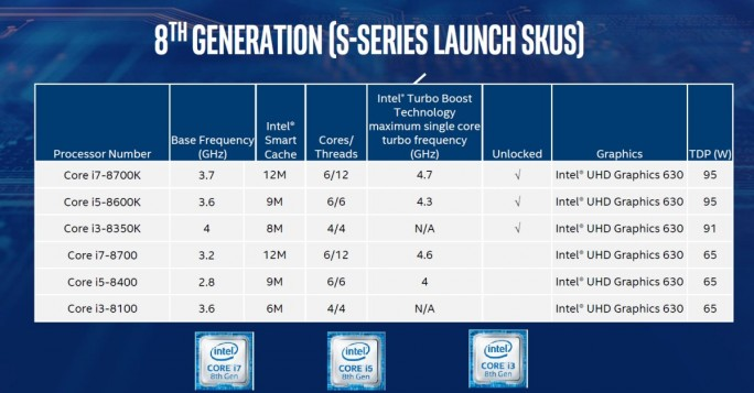 Intel Coffee Lake 2017 (Grafik: Intel)