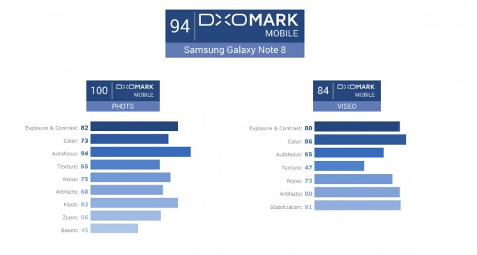 Samsung Galaxy Note 8: DxOMark (Screenshot: ZDNet.de)