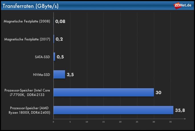 Transferraten: PC, Festplatte, SATA-SSD, NVMe-SSD (Grafik: ZDNet.de)