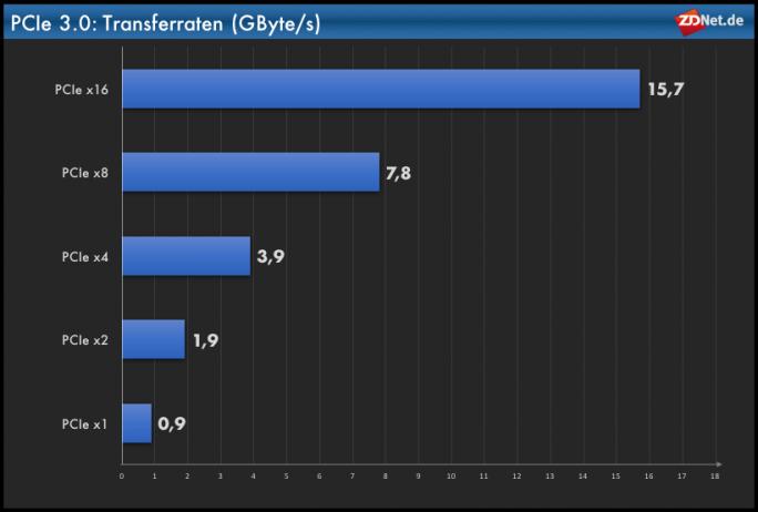 Transferraten: PCIe (Grafik: ZDNet.de)