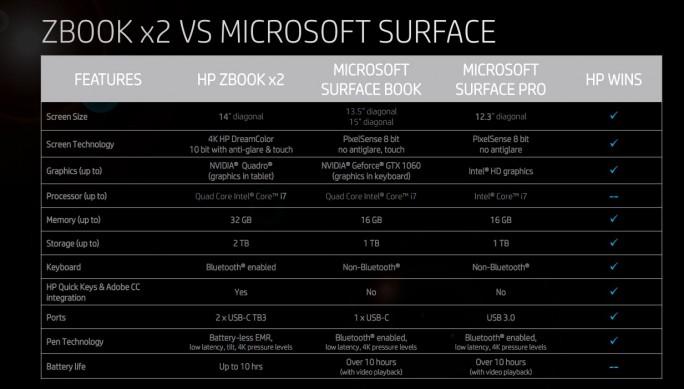 Gegenüber den Modellen von Microsoft bietet das HP ZBook in vielen Bereichen Vorteile (Grafik: HP).
