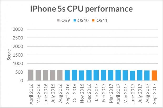 Im Benchmark 3DMark Sling Shot Extreme zeigt das iPhone 5S unabhängig von der iOS-Version eine gleichbleibende Performance (Bild: Futuremark).