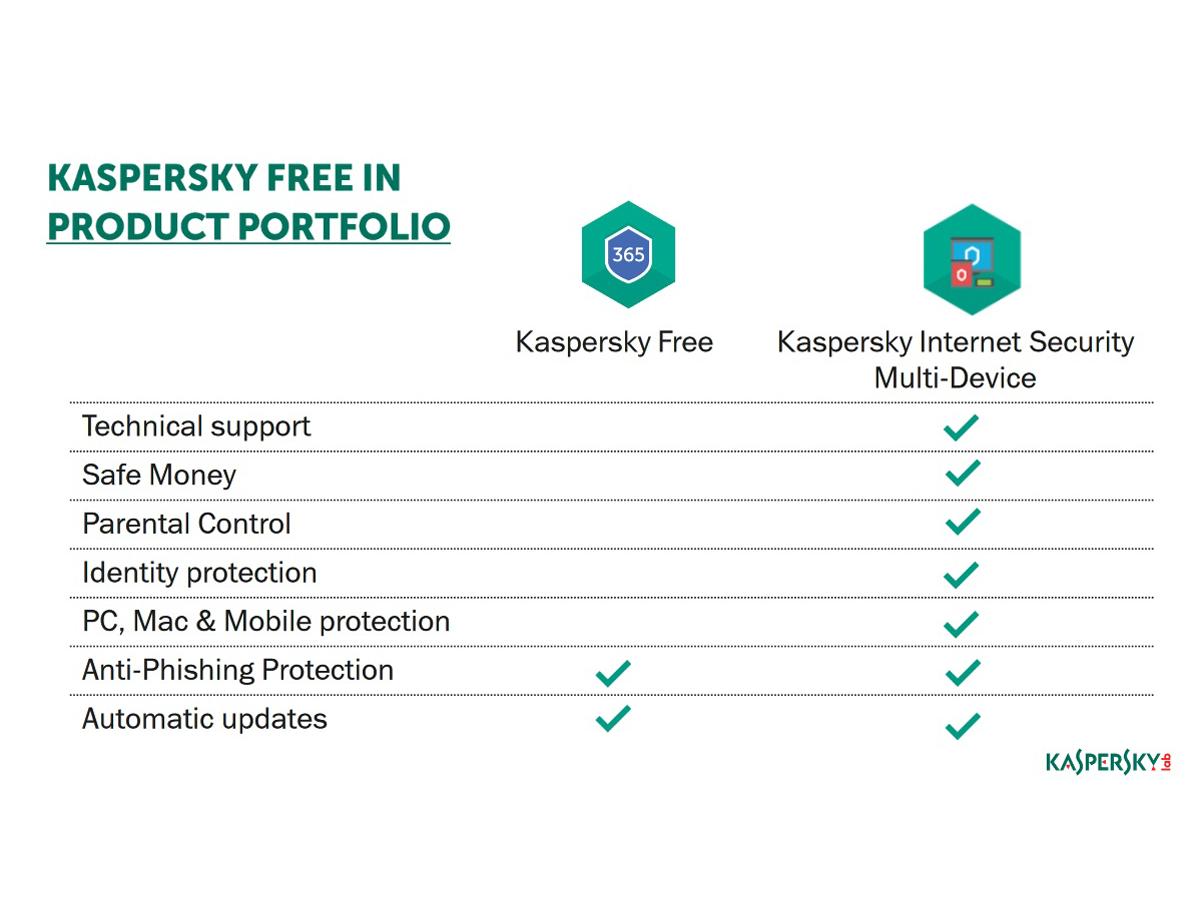 Kaspersky Free bietet ab sofort kostenlosen und werbefreien Basis ...