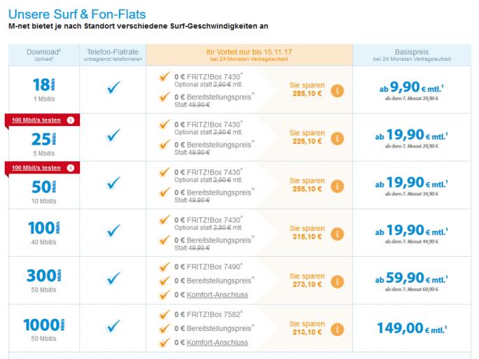 Die aktuellen M-net-Tarife inklusive des neuen Surf & Fon 1000-Tarifs (Screenshot: ZDNet.de).