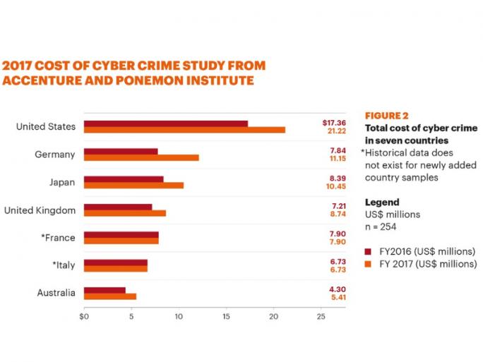 Kosten im Vergleich zum Vorjahr (Bild: Accenture)