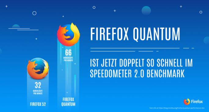 Firefox_Quantum_Speedometer