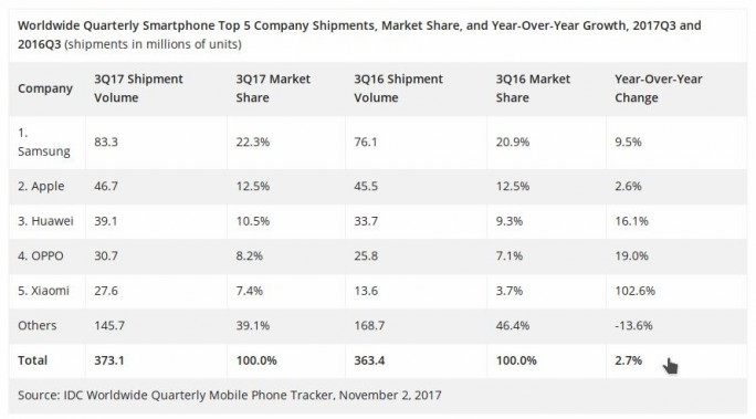 IDC: Smartphonemarkt 2017 (Screenshot: ZDNet.de)