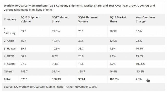 IDC: Smartphonemarkt 2017 (Screenshot: ZDNet.de)