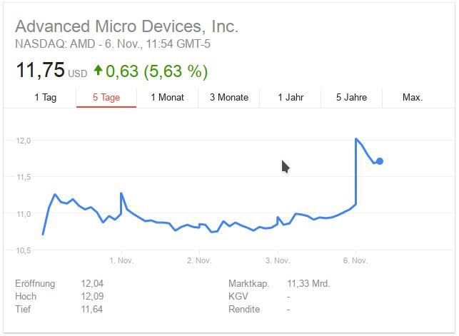 AMDs Aktienkurs profitiert von der neuen Partnerschaft mit Intel (Screenshot: ZDNet.de).
