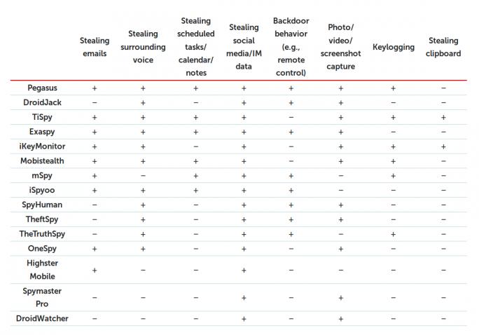 Feature-Vergleich zwischen bekannt bösartiger Spyware und käuflichen Überwachungs-Apps (Tabelle: Kaspersky Lab)