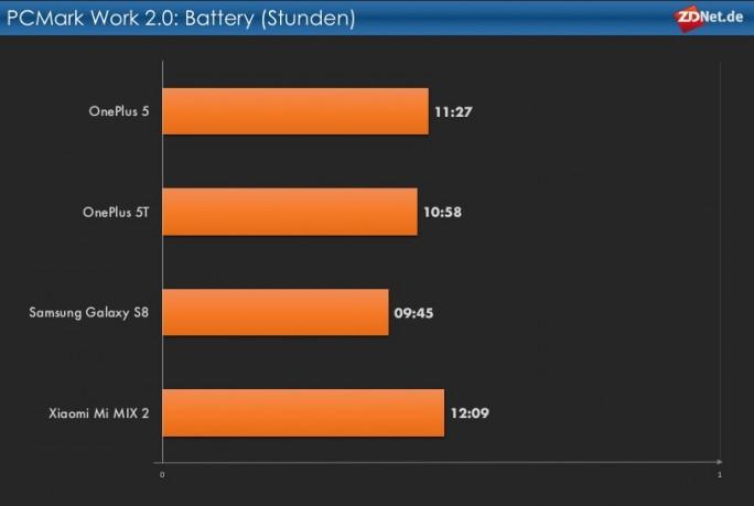OnePlus 5T: Akkulaufzeit (Grafik: ZDNet.de)