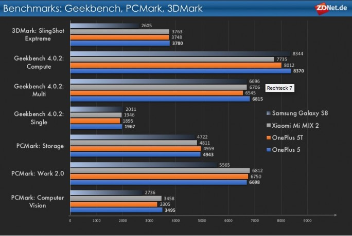 OnePlus-5T-Benchmarks (Grafik: ZDNet.de)