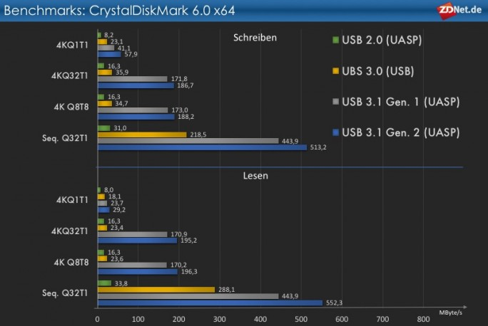 Benchmarks: Samsung Portable SSD T5 (Grafik: ZDNet.de)