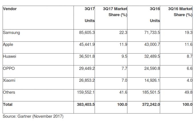 Weltweite Smartphoneverkäufe an Endverbraucher im 3. Quartal 2017 (in Tausend)