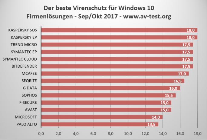 Microsoft System Center Endpoint Protection hat im aktuellen Test von AV-Test nur den vorletzten Platz belegt (Bild: AV-Test).