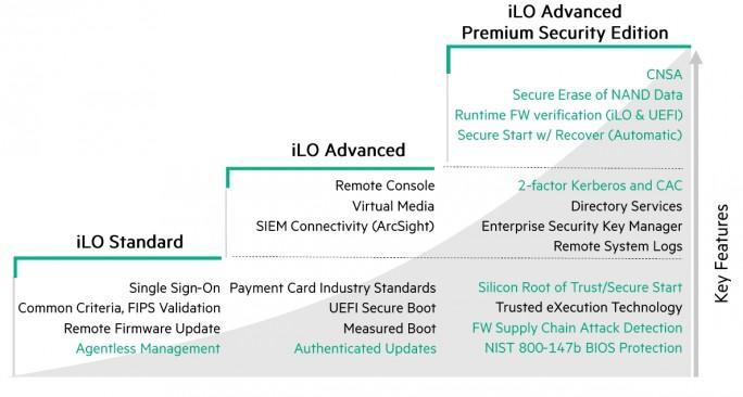Neue Lizenz-Struktur für iLO (Screenshot: HPE).