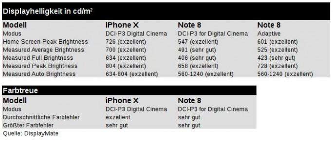 Displaymate: iPhone X im Vergleich zu Galaxy Note 8 (Grafik: ZDNet.de, Daten: DisplayMate)