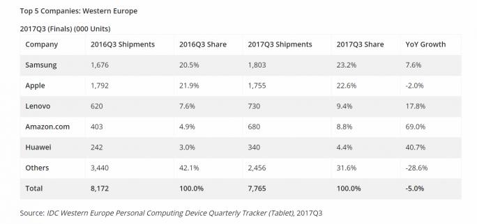 Tabletmarkt in Westeuropa im dritten Quartal 2017 (Bild: IDC)