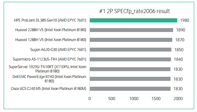 HPE ProLiant DL385 SPECfp_rate (Grafik: HPE)