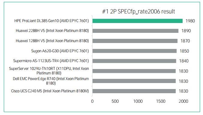 HPE ProLiant DL385 SPECfp_rate (Grafik: HPE)