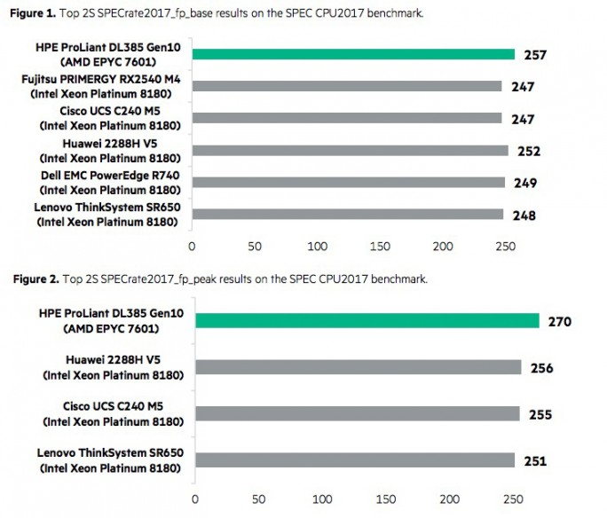 HPE ProLiant DL385 SPEC (Grafik: HPE)