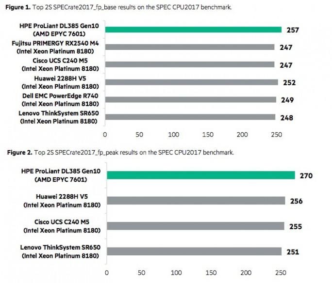 HPE ProLiant DL385 SPEC (Grafik: HPE)