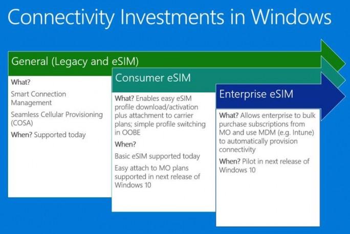 Windows 10 soll künftig die Nutzung von eSIM-Profilen durch Verbraucher und Unternehmen vereinfachen (Bild: Microsoft).