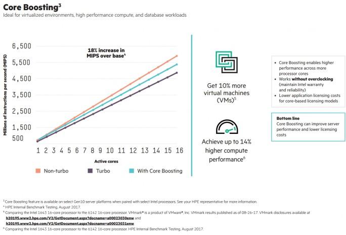 Core-Boosting kann die Leistung verbessern, trotz dem Einsatz von weniger CPU-Kernen (Screenshot: HPE).