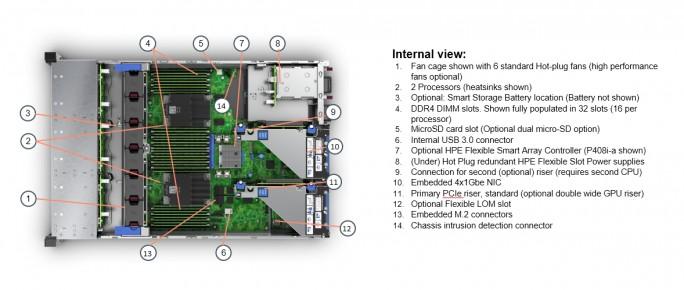 Das Innenleben des HPE ProLiant DL385 Gen10 (Screenshot: HPE).