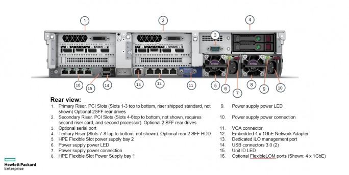 Rückansicht des HPE ProLiant DL385 Gen10 (Screenshot: HPE).
