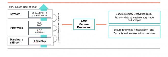 Mit HPE Silicon Root of Trust wird sichergestellt, dass die Firmware des Servers nicht gehackt wird (Screenshot: HPE).