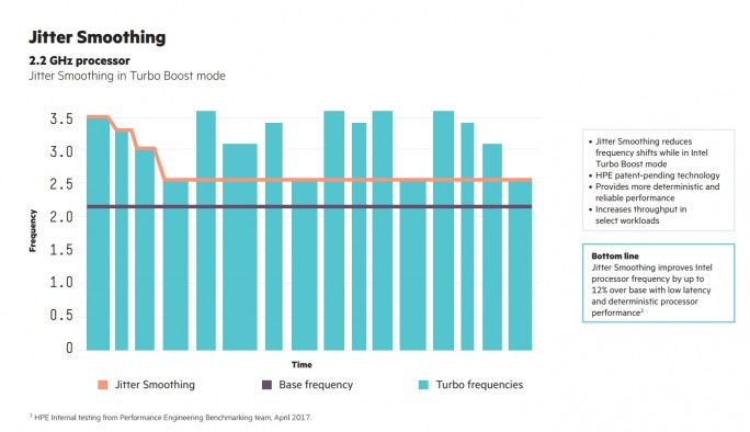 Mit Jitter Smoothing können Unternehmen die Leistung von Servern deutlich verbessern (Screenshot: HPE).