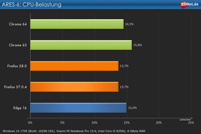 Browser-Performance: ARES-6 CPU-Belastung (Grafik: ZDNet.de)