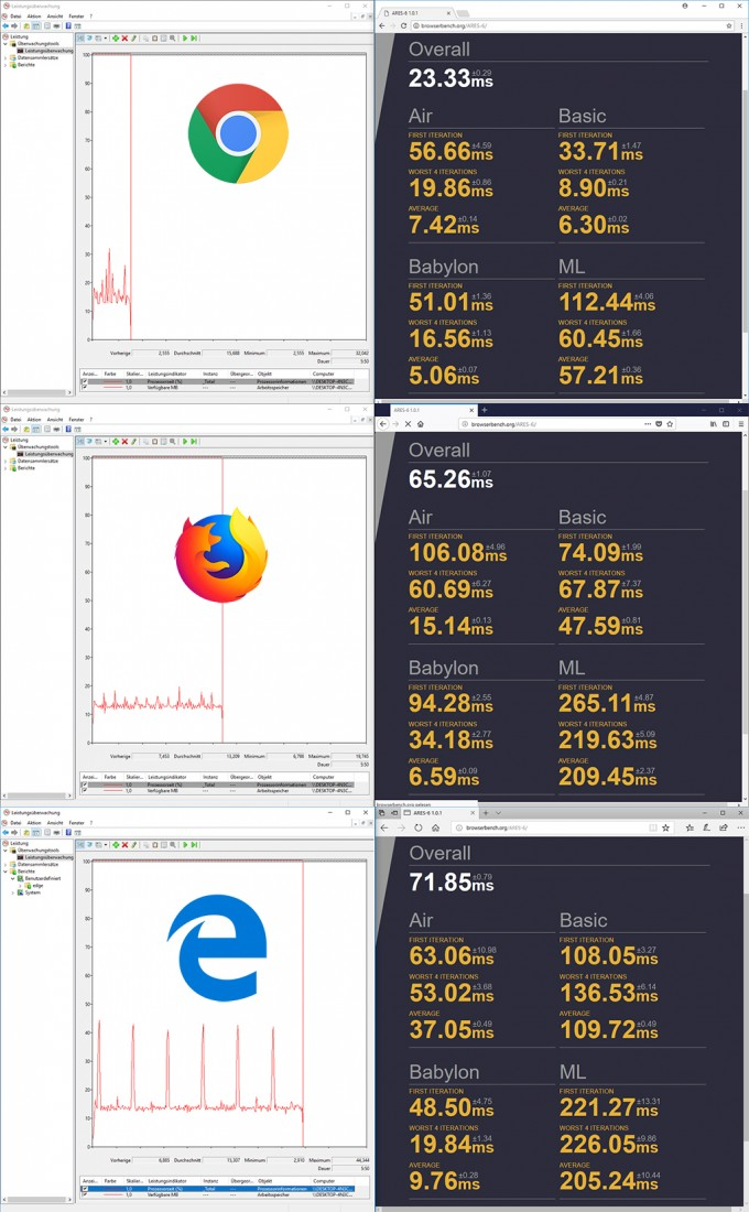 Browser-Performance: Dauer der CPU-Belastung (Screenshot: ZDNet.de)
