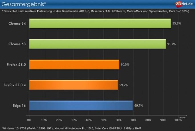 Browser-Performance Gesamtergebnis (Grafik: ZDNet.de)