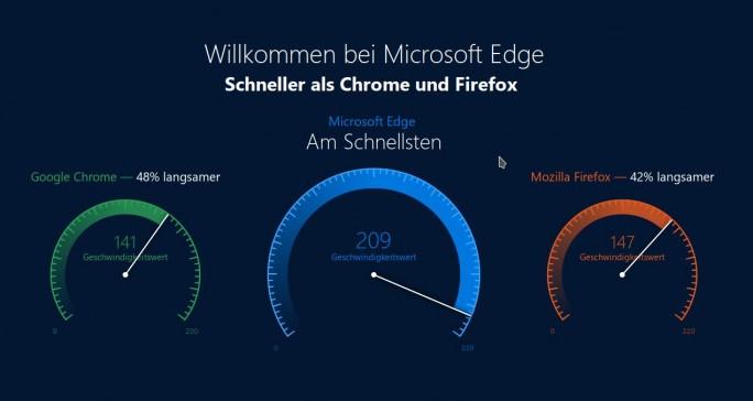 Laut Microsoft ist der hauseigene Browser Edge schneller als Chrome und Firefox (Screenshot: ZDNet.de)
