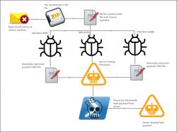 Zyklon HTTP nutzt gepatchte Schwachstellen in Microsoft Office um in mehreren Schritten die umfangreiche Malware herunterzuladen (Bild: Fireeye)