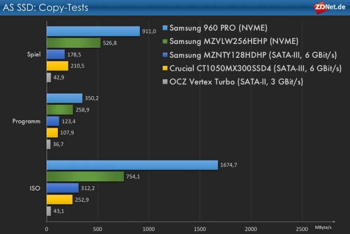 AS SSD : Copy-Test (Grafik: ZDNet.de)