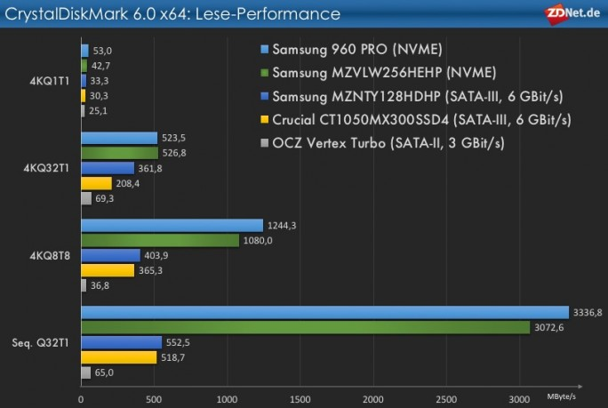 CrystalDiskMark 6: Lese-Performance (Grafik: ZDNet.de)