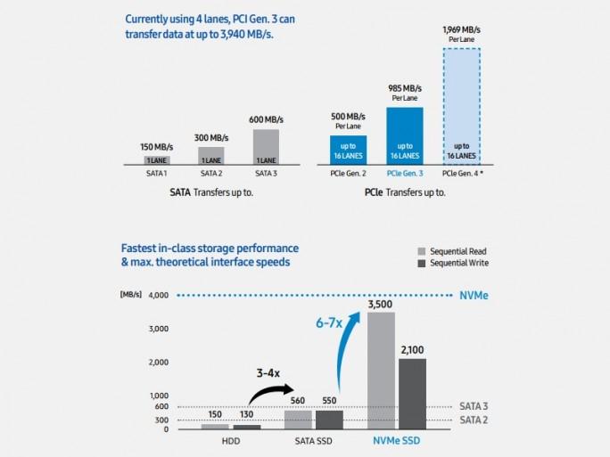 PCIe und SATA im Überblick (Bild: Samsung)