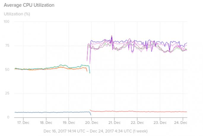 Die CPU-Auslastung auf Amazon Web Service EC2 in paravirtualisierten Umgebungen steigt von 50 auf 75 Prozent (Bild: Solarwinds)