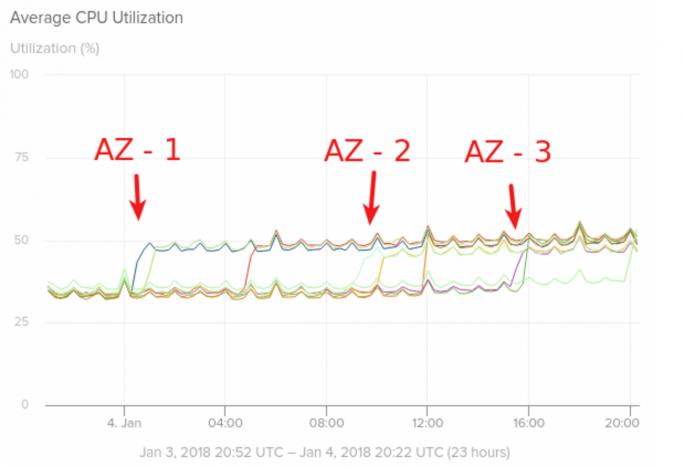 Rollout des Meltdown/Spectre-Patches in verschiedenen Availability-Zones auf Amazon Web Services (Bild: Solarwinds).